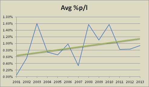 Is mean reversion dead? – Alvarez Quant Trading