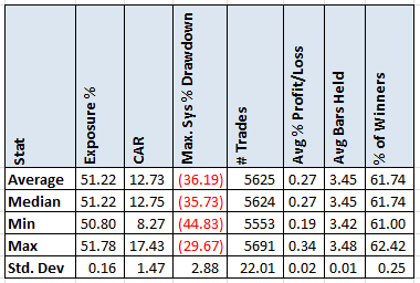 Monte Carlo Analysis in AmiBroker – Alvarez Quant Trading