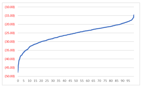 Equity Curve Monte Carlo Analysis – Alvarez Quant Trading