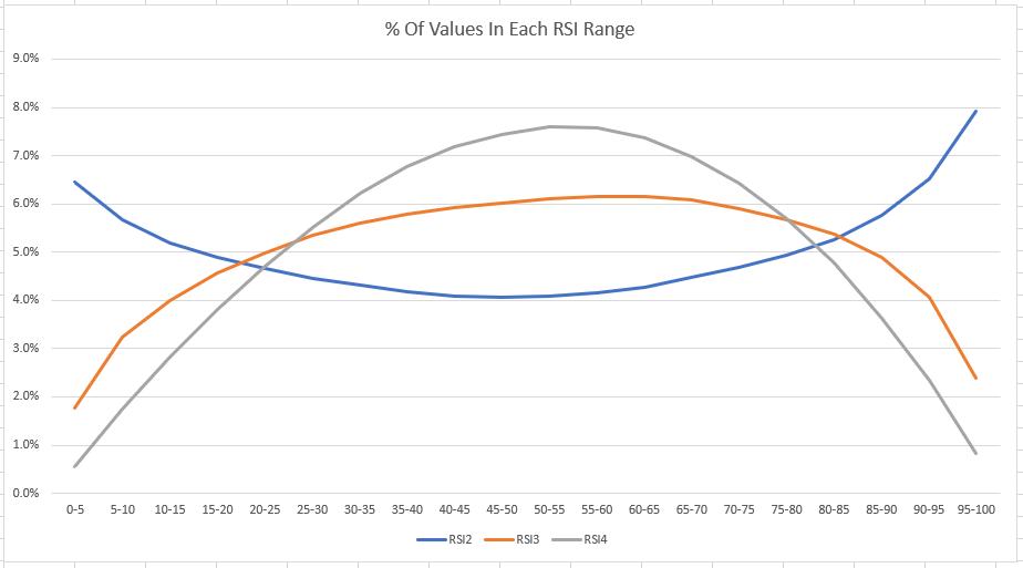 RSI2 (Relative Strength Index) Indicator Analysis – Alvarez