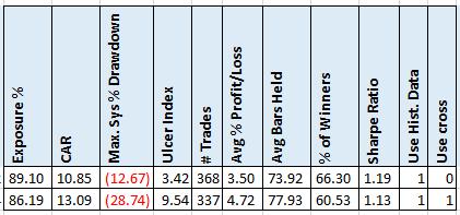Stiffness Indicator Analysis – Alvarez Quant Trading